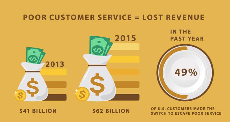 poor customer service statistics