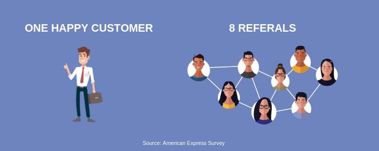Happy customer free referals
