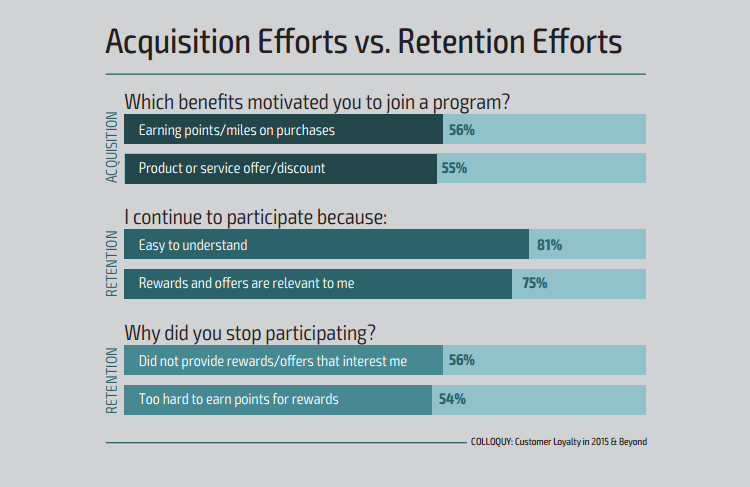 Loyalty programs research
