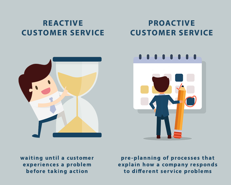 Reactive vs proactive customer service