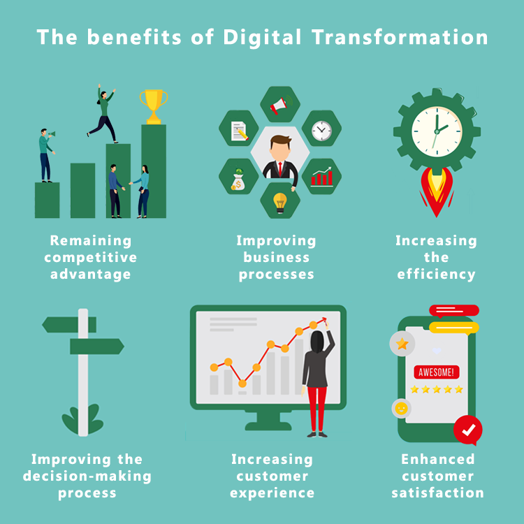 The benefits of digital transformation