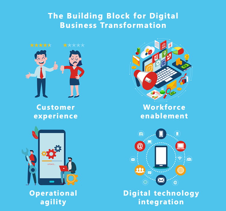 The building block for digital business transformation