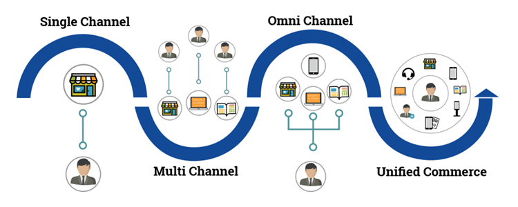 Single channel, multi channel, omnichannel and unified commerce