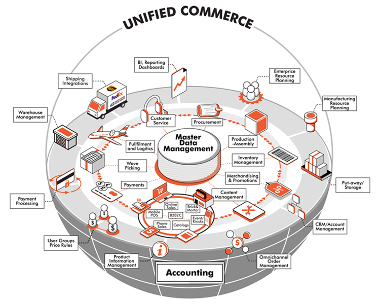 Unified commerce process