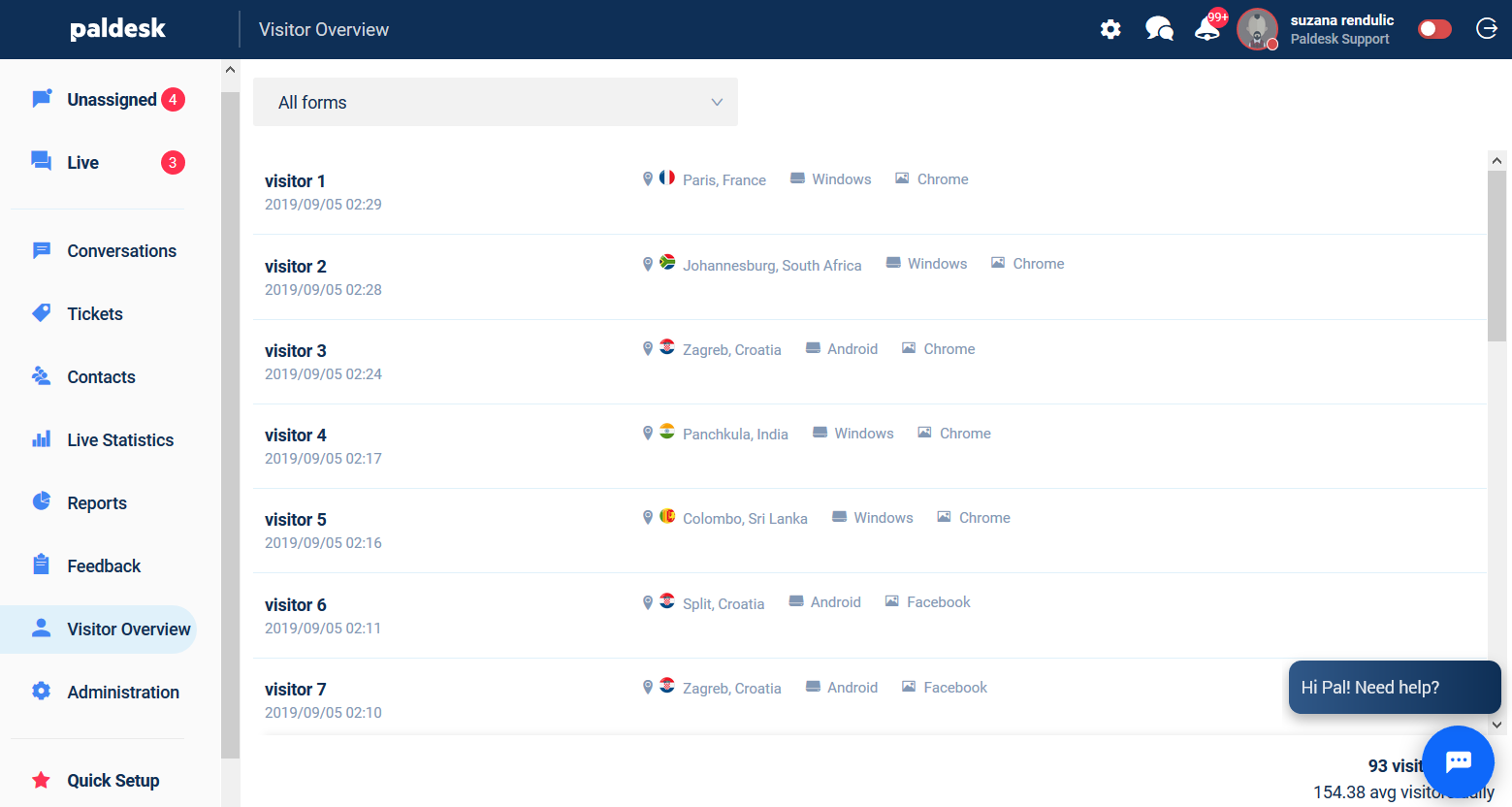 Visitor overview dashboard