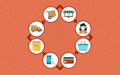 What Is Unified Commerce and How It Will Help Your Business?