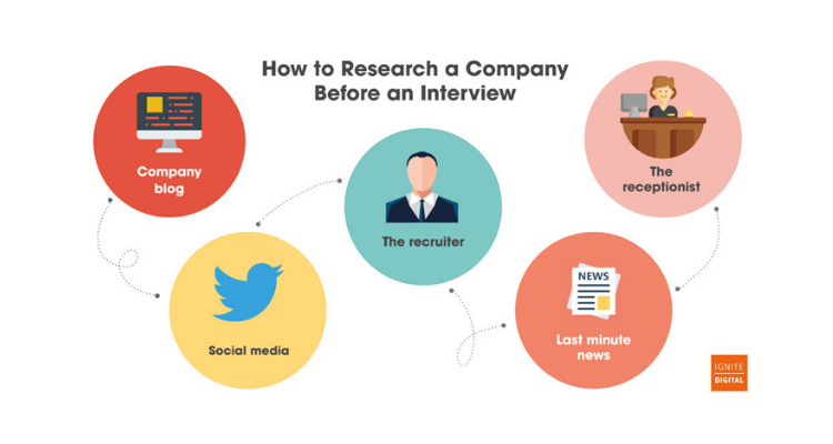 Customer service interview preparation