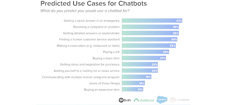 Messenger Chatbots Use Cases