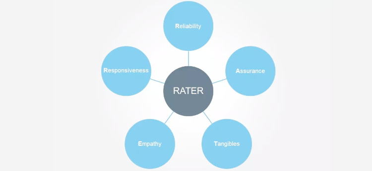Rater model as customer service metric