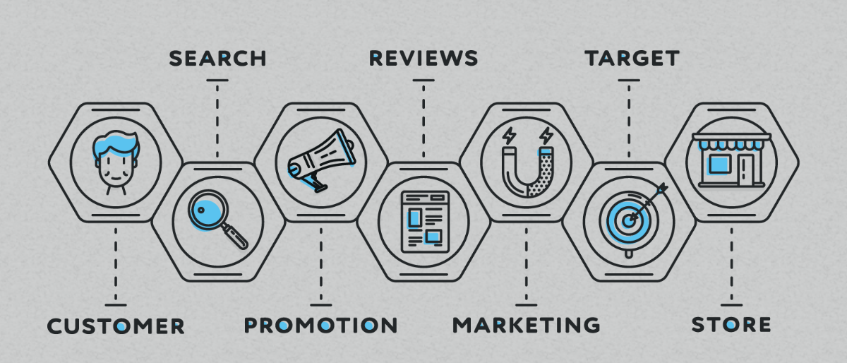 Customer experience design