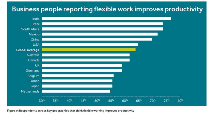 Flexible work statistics