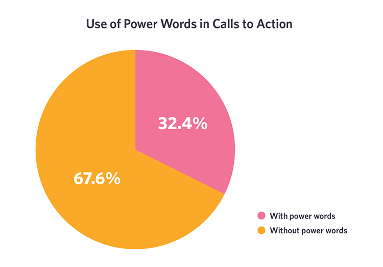 CTA power words statistics