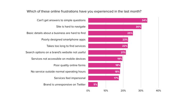 Online frustration statistics