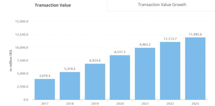 transaction-value-growth-in-crowdfunding-segment