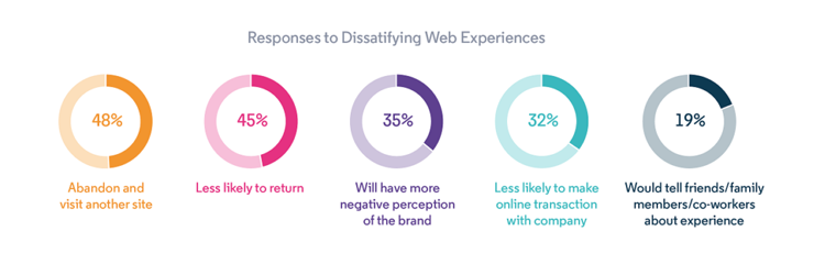 Bad Website Experience Statistics