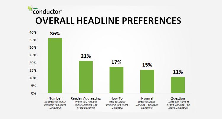 Copywriting tips - Headline preferences statistics