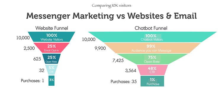 Messenger marketing vs websites & email