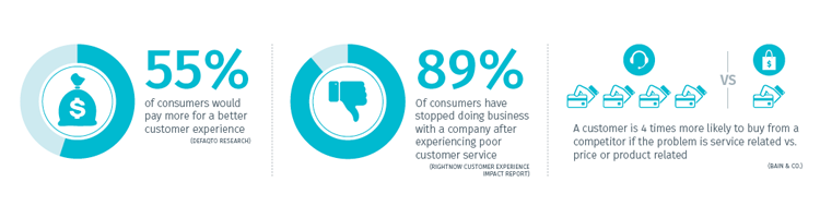 Customer support stats