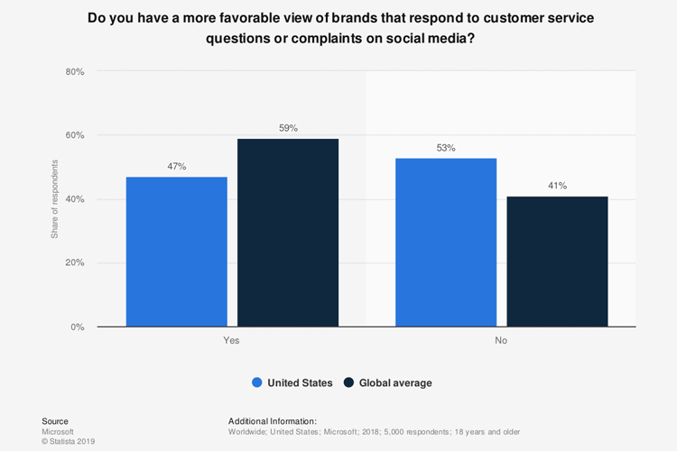 Favorable view of brands statistics