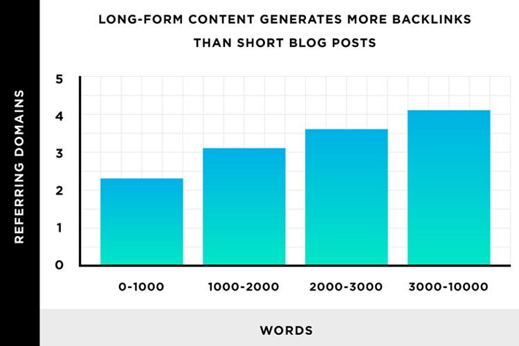Long-form Content