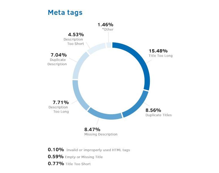 Copywriting tips - Meta Tags Statistics