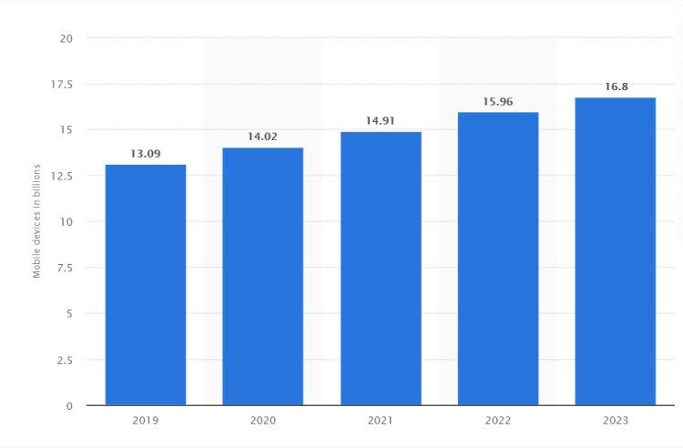 Number of mobile phones until 2023