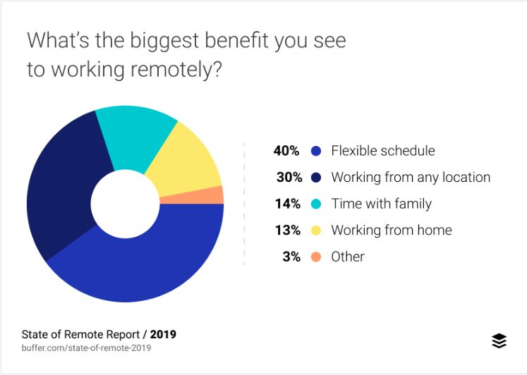 Benefits of remote work graph