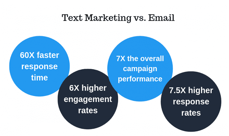 Text Marketing vs Email