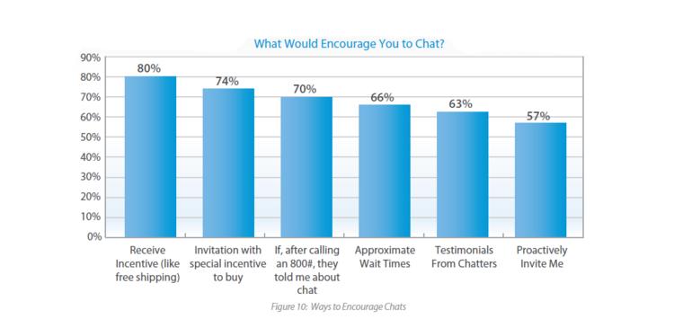 Chat Statistics