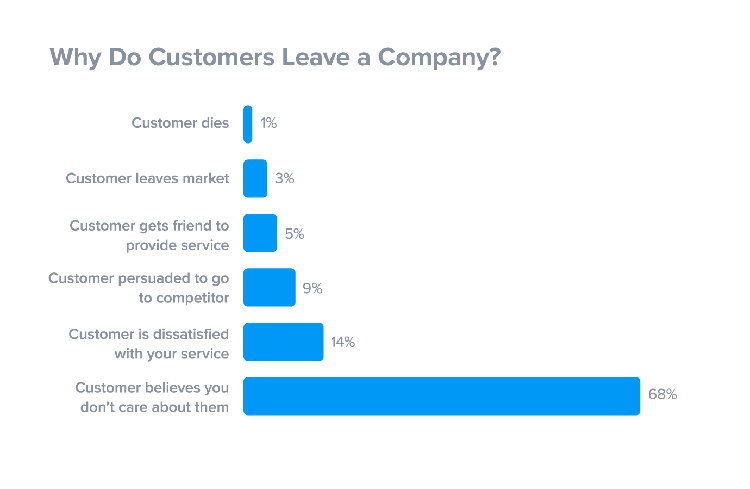Why Customers Leave Statistic