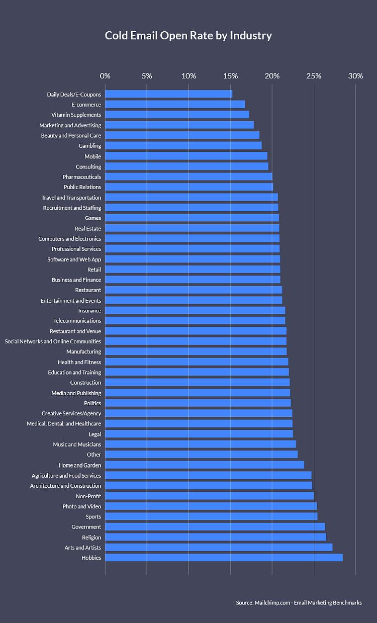 Cold email ratings by industry
