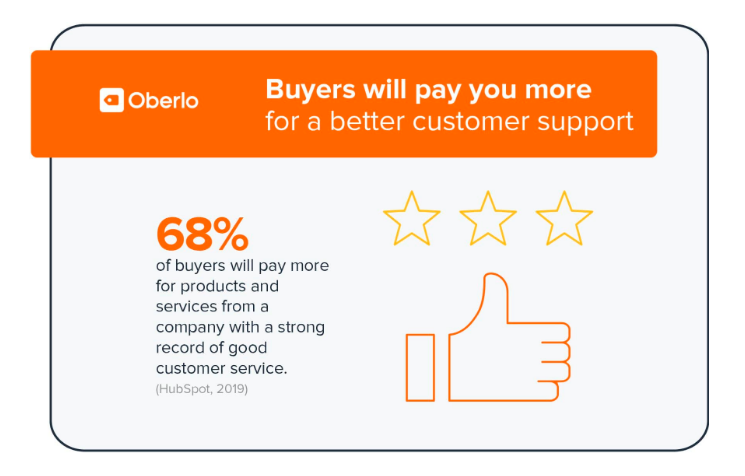 Good customer serivce stats