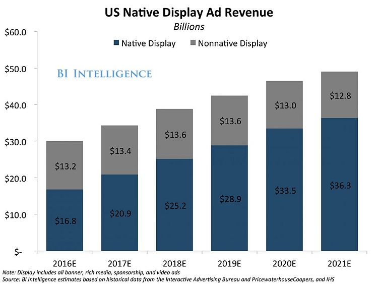 Native advertising stats 2020
