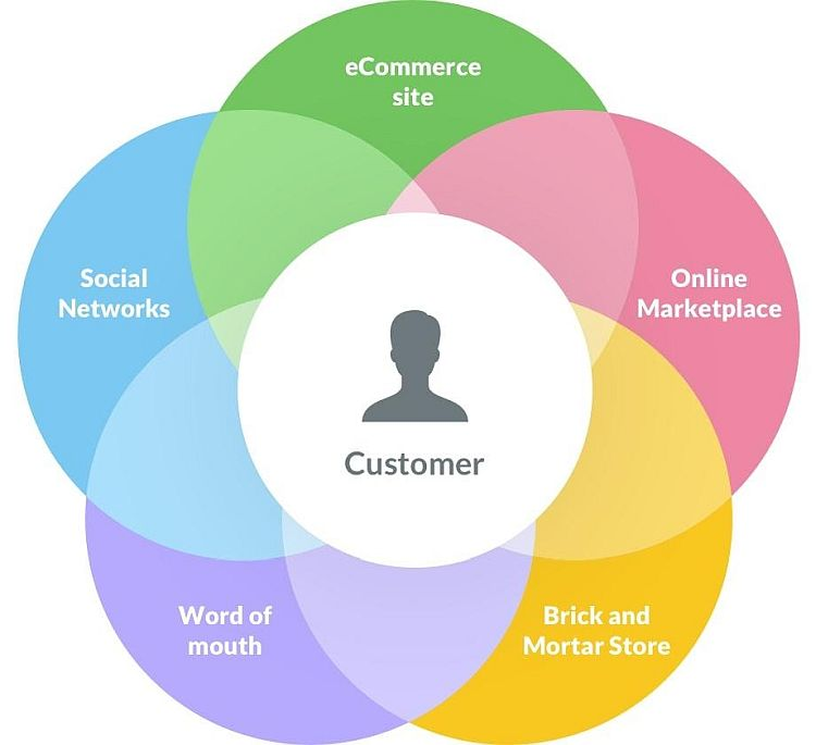 Omnichannel strategy