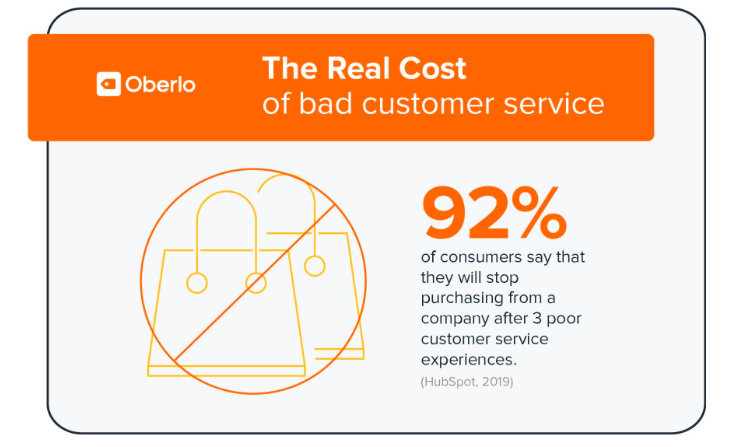 poor customer service statistics