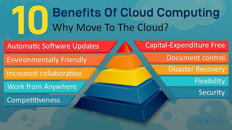 Benefits of cloud-based software