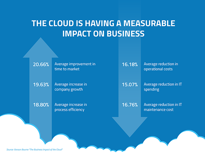 Cloud-based software has an impact on business