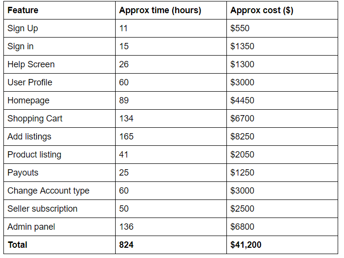 Total cost of building an online marketplace