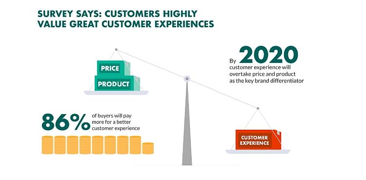 Customer Experience statistics 2020