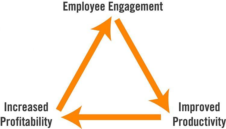 Employee engagement impacts both profitability and productivity