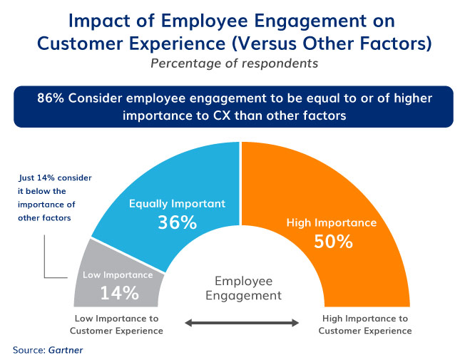 Employee engagement and its importance to CX