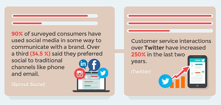 Social media customer service stats