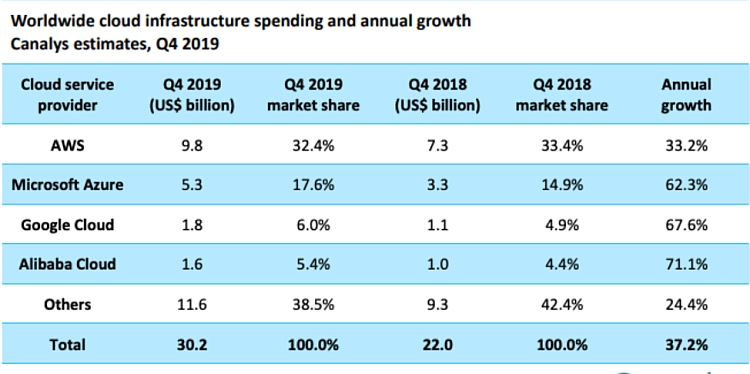 Cloud infrastructure spending and annual growth according to Canalys