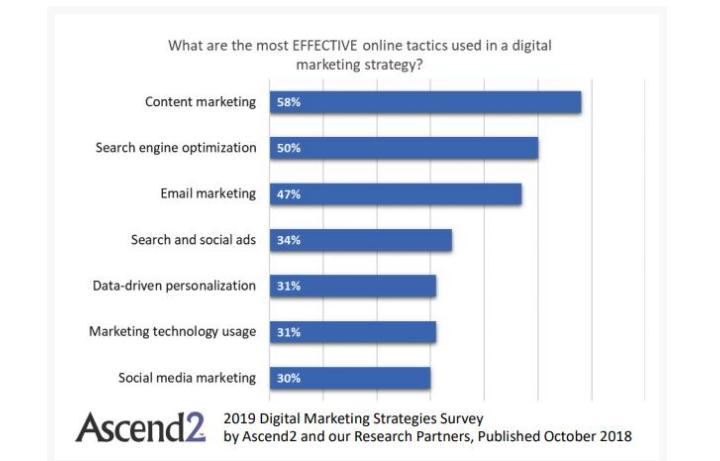 Effective digital marketing tactics in 2018