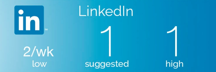 Post once per day on Linkedin