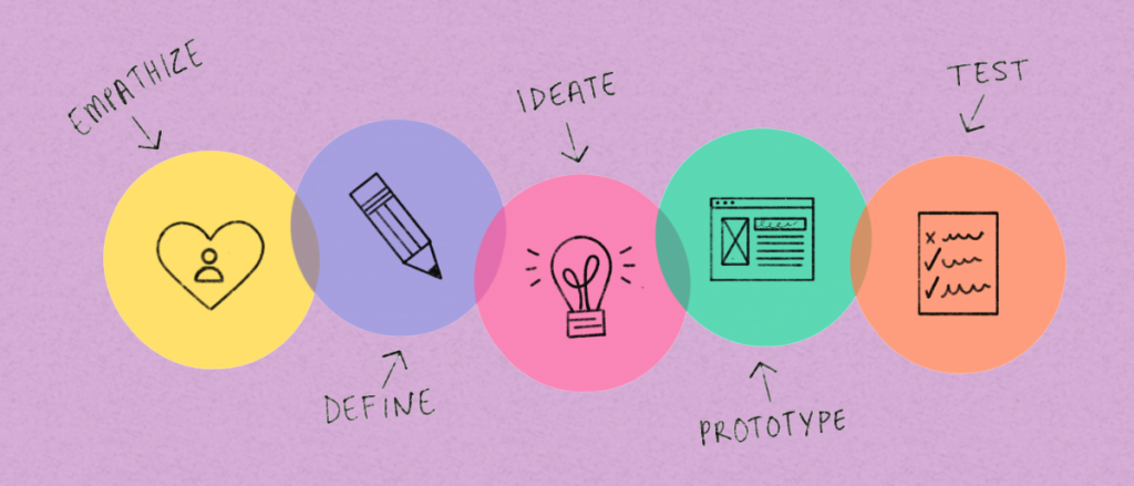 A-Beginner's-Guide-to-Design-Thinking
