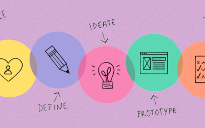 A Beginner's Guide to Design Thinking