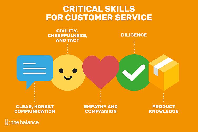 Customer service department skills