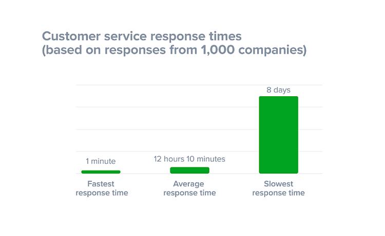 Customer service response time statistics