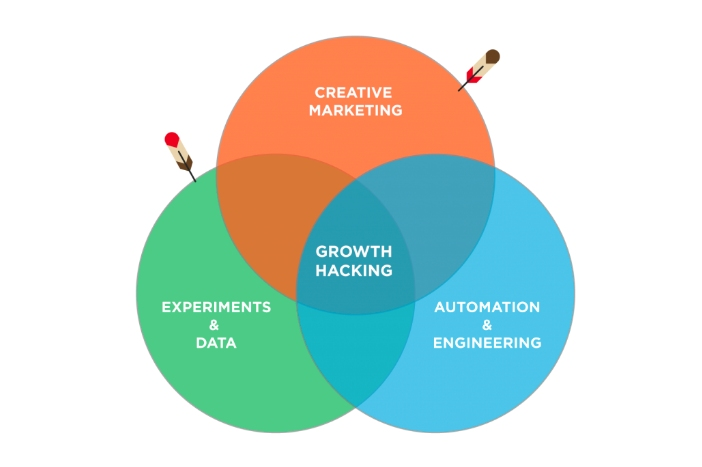 Growth hacking explained